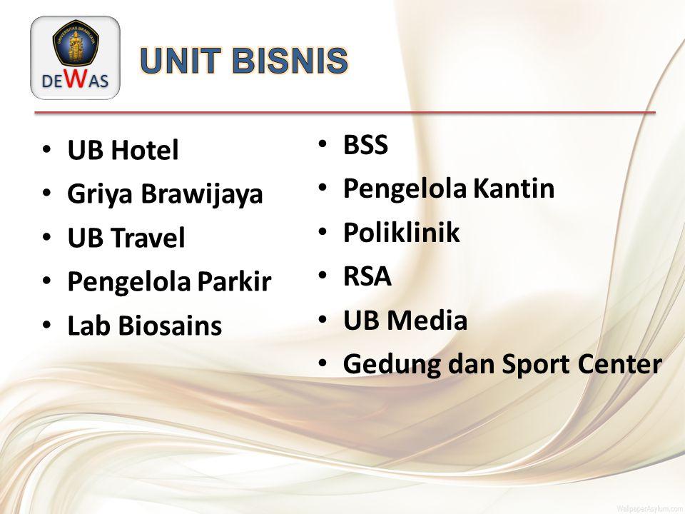 UNIT BISNIS BSS UB Hotel Pengelola Kantin Griya Brawijaya Poliklinik