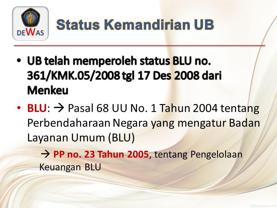 Status Kemandirian UB UB telah memperoleh status BLU no. 361/KMK.05/2008 tgl 17 Des 2008 dari Menkeu.