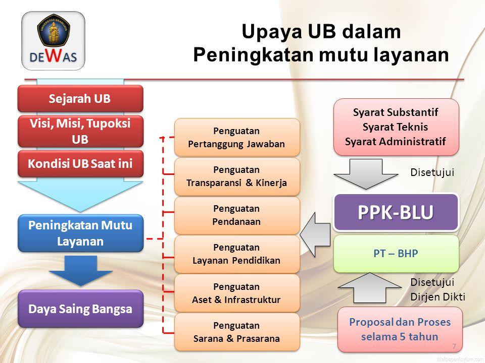 Upaya UB dalam Peningkatan mutu layanan