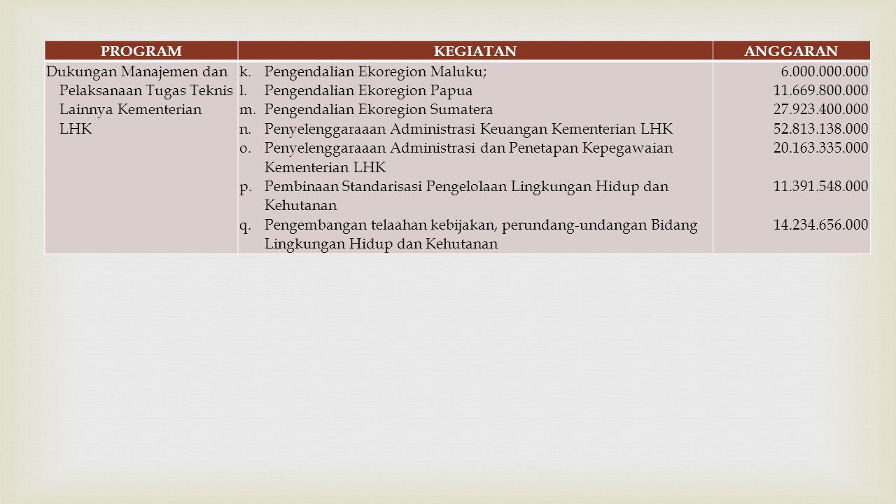 PROGRAM KEGIATAN. ANGGARAN. Dukungan Manajemen dan Pelaksanaan Tugas Teknis Lainnya Kementerian LHK.
