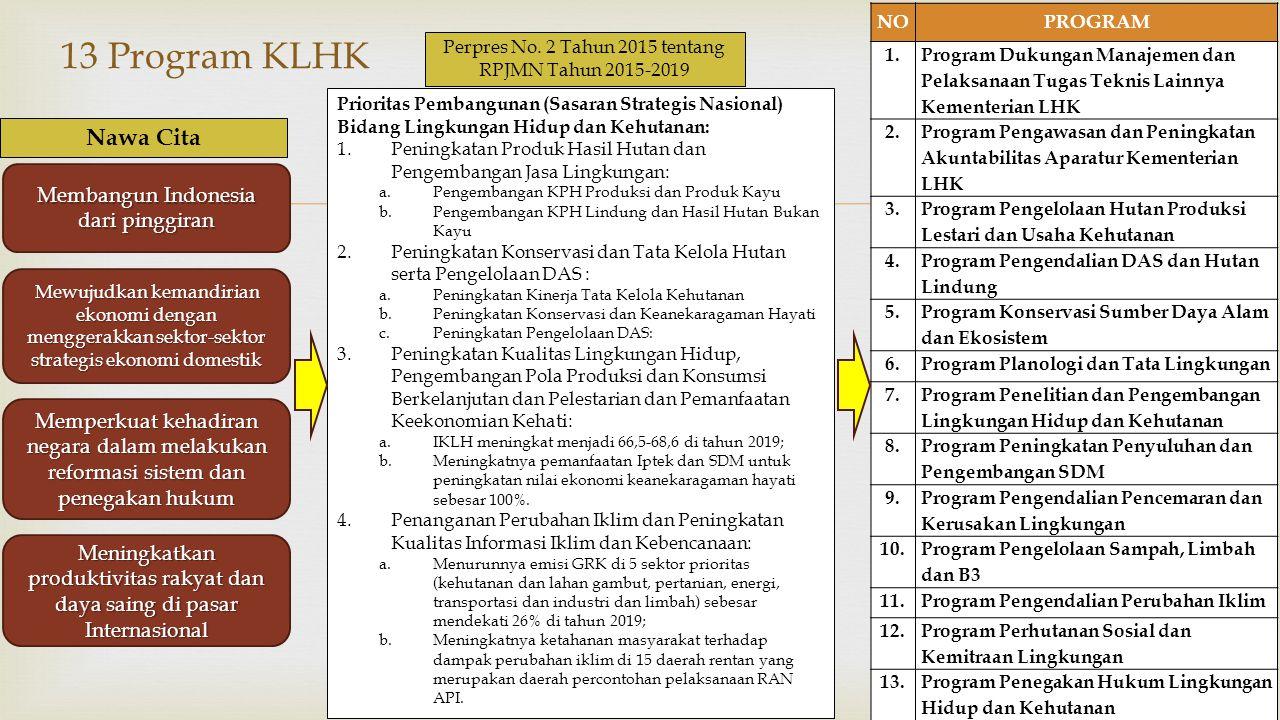 13 Program KLHK Nawa Cita Membangun Indonesia dari pinggiran