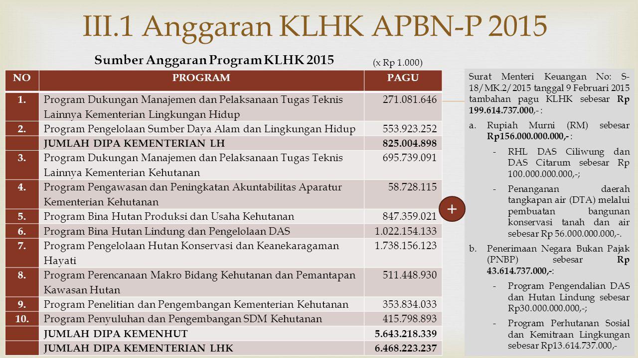III.1 Anggaran KLHK APBN-P 2015