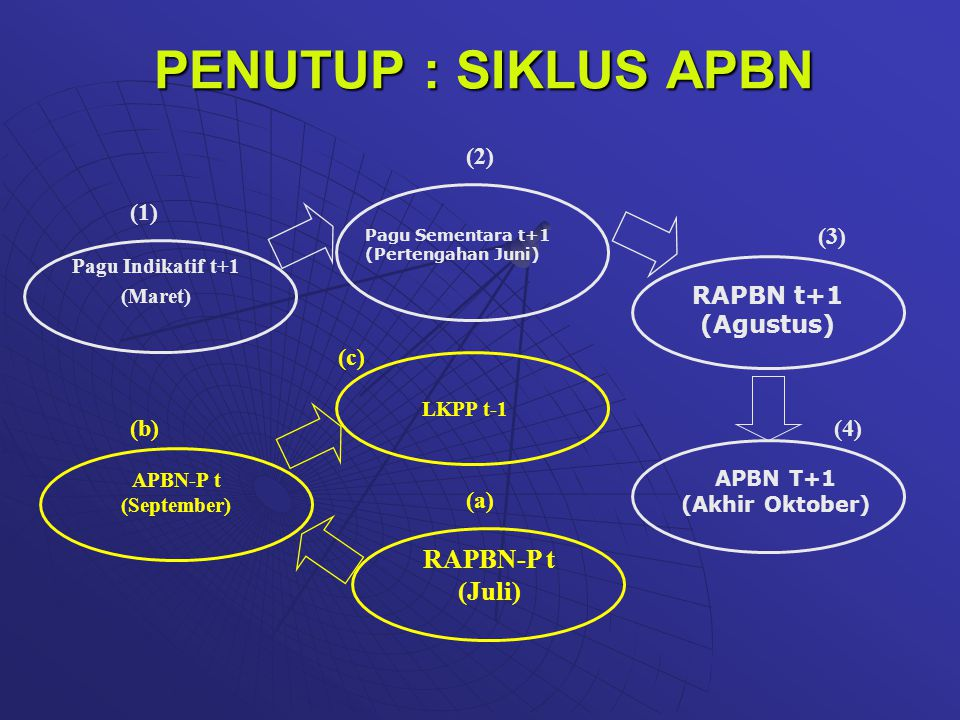 PENUTUP : SIKLUS APBN RAPBN-P t (Juli) (2) (1) (3) RAPBN t+1 (Agustus)