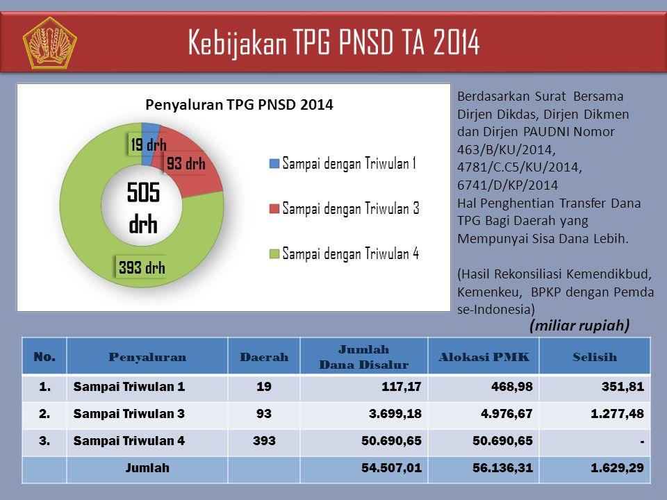 Kebijakan TPG PNSD TA 2014 (miliar rupiah)