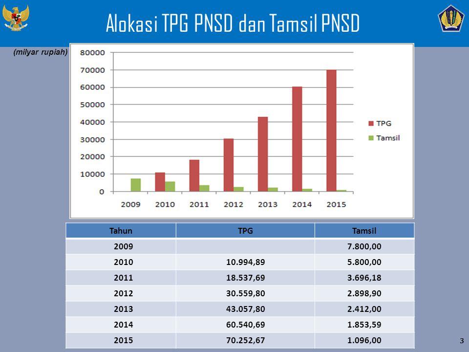 Alokasi TPG PNSD dan Tamsil PNSD