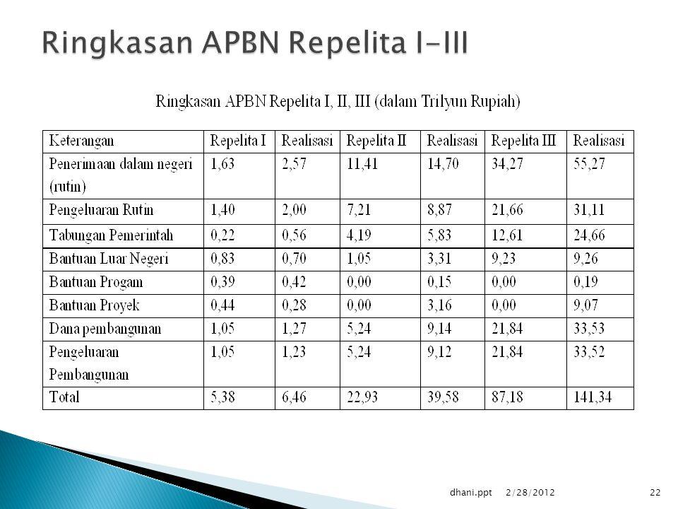 Ringkasan APBN Repelita I-III