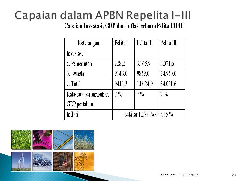 Capaian dalam APBN Repelita I-III