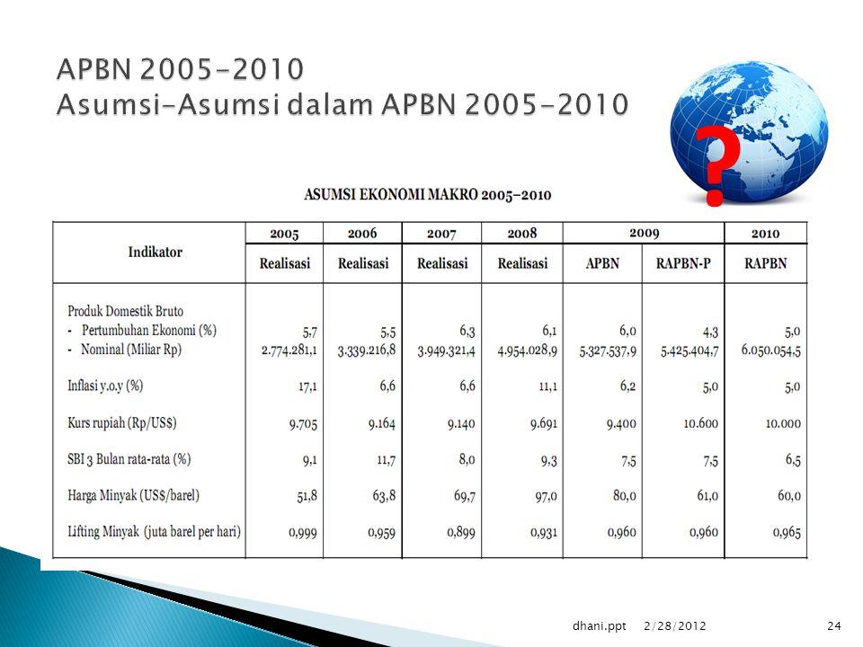 APBN 2005-2010 Asumsi-Asumsi dalam APBN 2005-2010