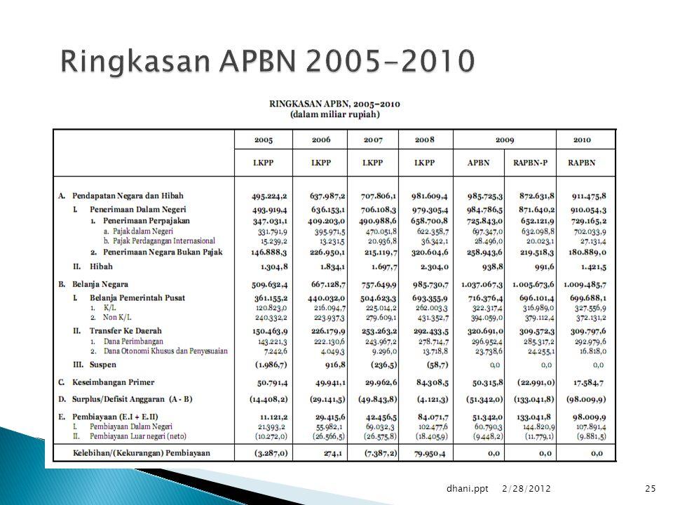 Ringkasan APBN 2005-2010 dhani.ppt 2/28/2012