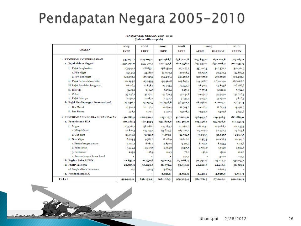 Pendapatan Negara 2005-2010 dhani.ppt 2/28/2012
