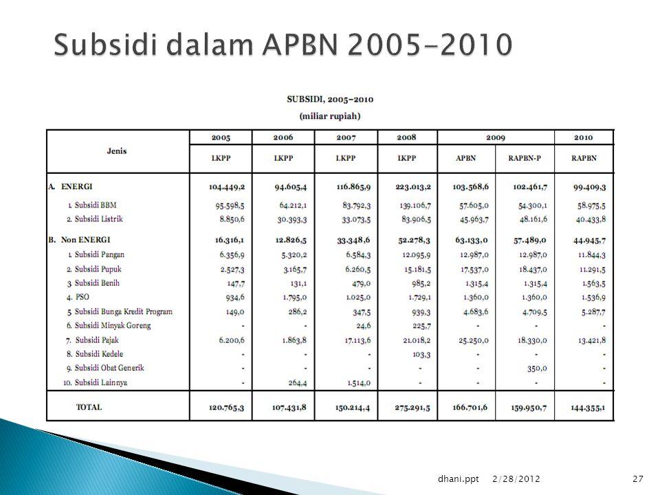 Subsidi dalam APBN 2005-2010 dhani.ppt 2/28/2012