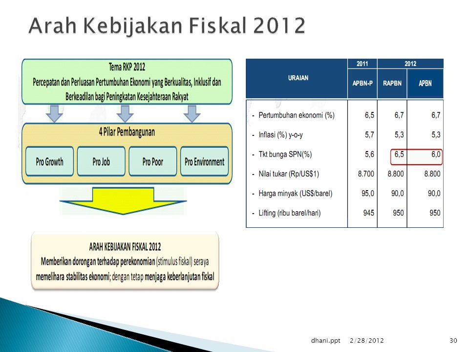 Arah Kebijakan Fiskal 2012 dhani.ppt 2/28/2012