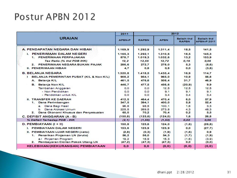 Postur APBN 2012 dhani.ppt 2/28/2012