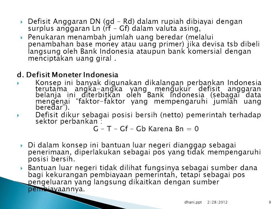 d. Defisit Moneter Indonesia