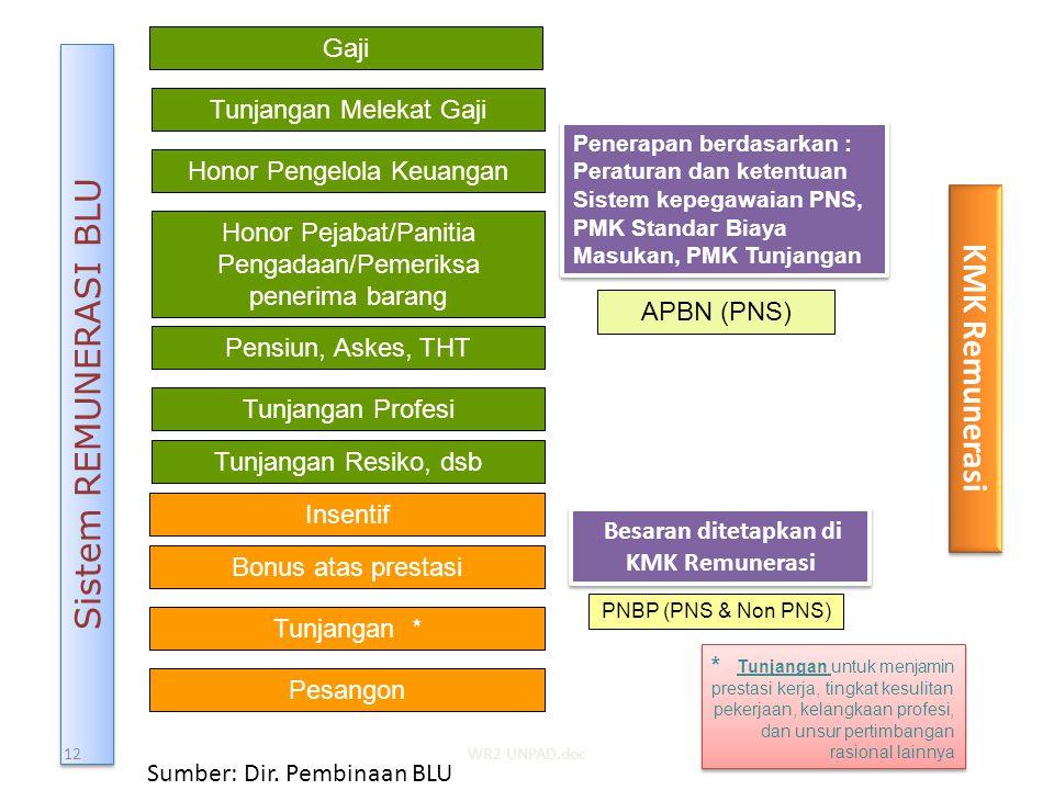 Sistem REMUNERASI BLU KMK Remunerasi Gaji Tunjangan Melekat Gaji
