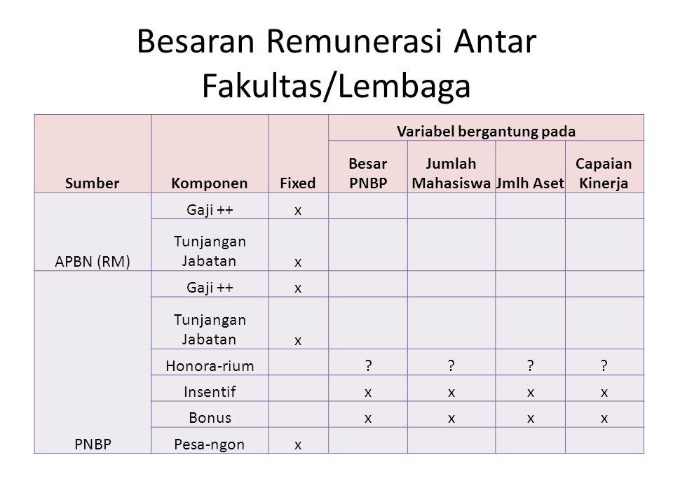 Besaran Remunerasi Antar Fakultas/Lembaga