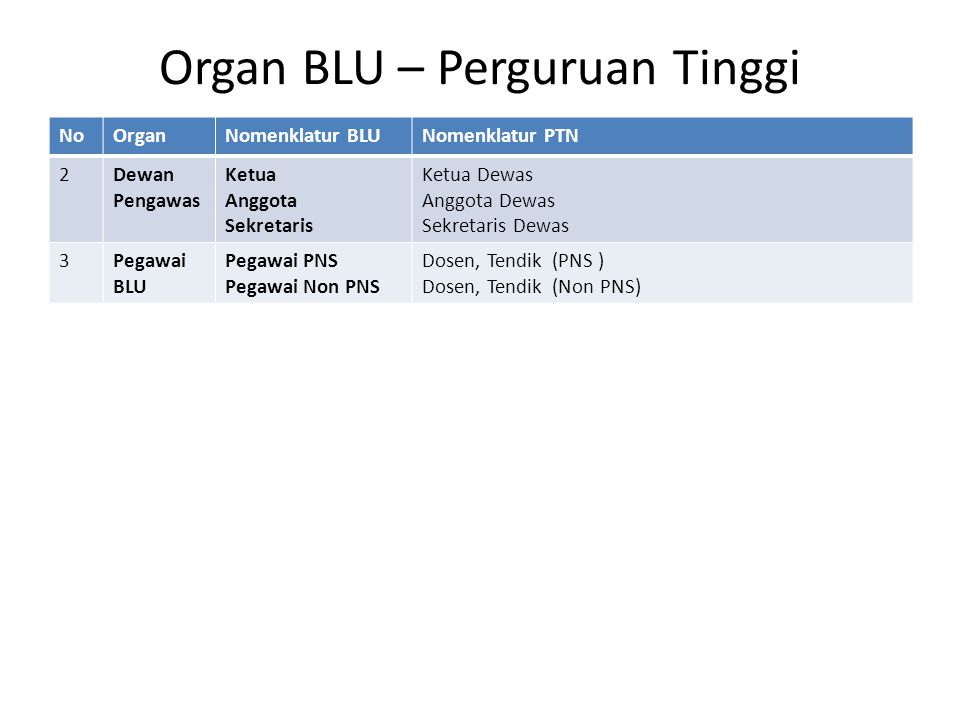 Organ BLU – Perguruan Tinggi