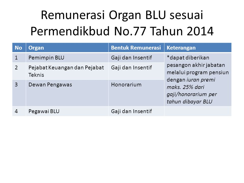 Remunerasi Organ BLU sesuai Permendikbud No.77 Tahun 2014