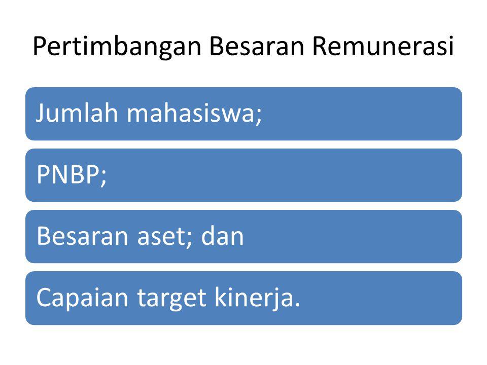 Pertimbangan Besaran Remunerasi