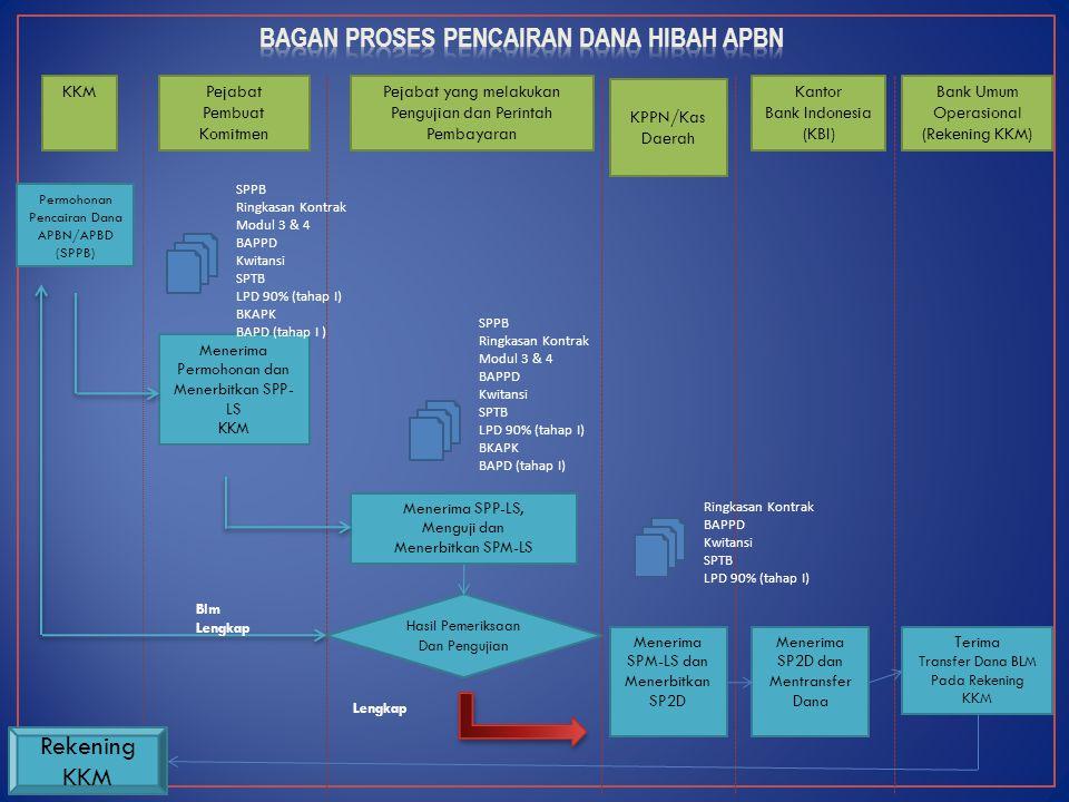Bagan Proses Pencairan Dana Hibah APBN