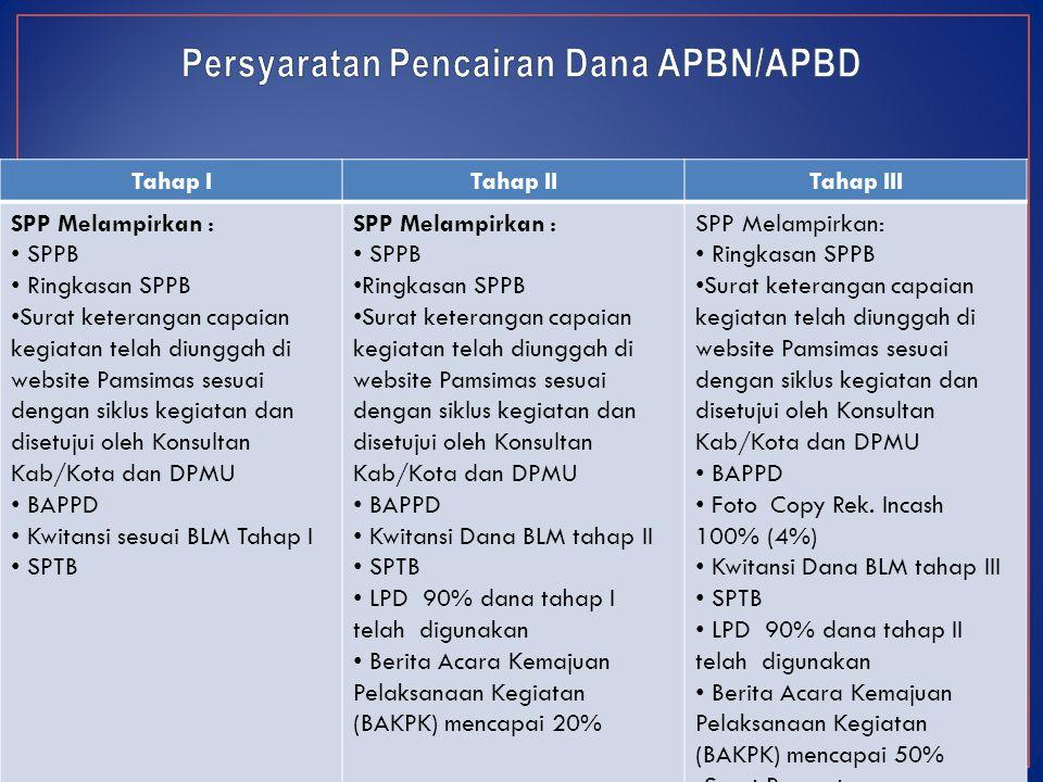 Persyaratan Pencairan Dana APBN/APBD