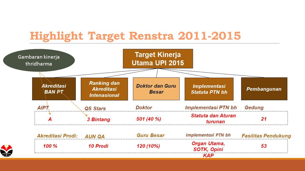 Highlight Target Renstra 2011-2015