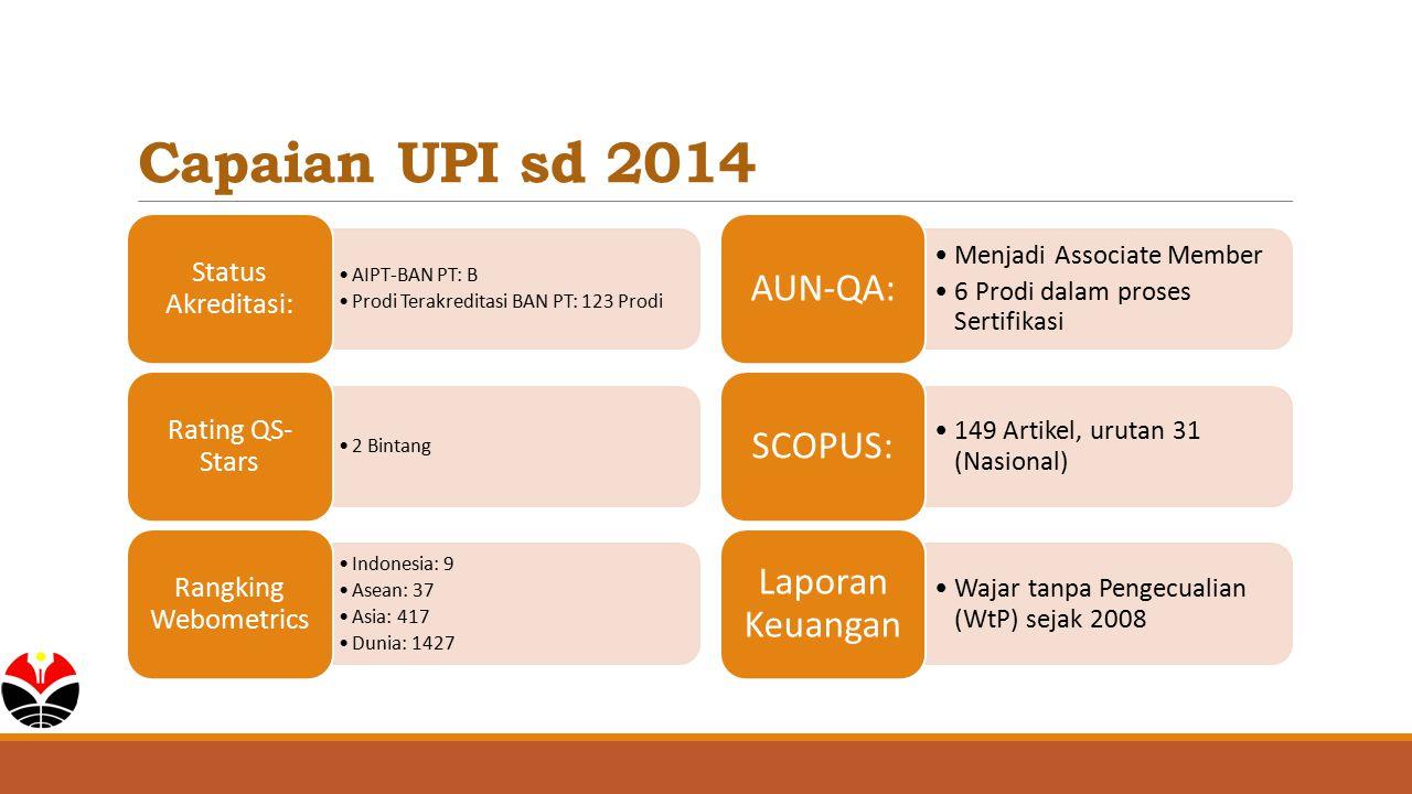 Capaian UPI sd 2014 AUN-QA: SCOPUS: Laporan Keuangan