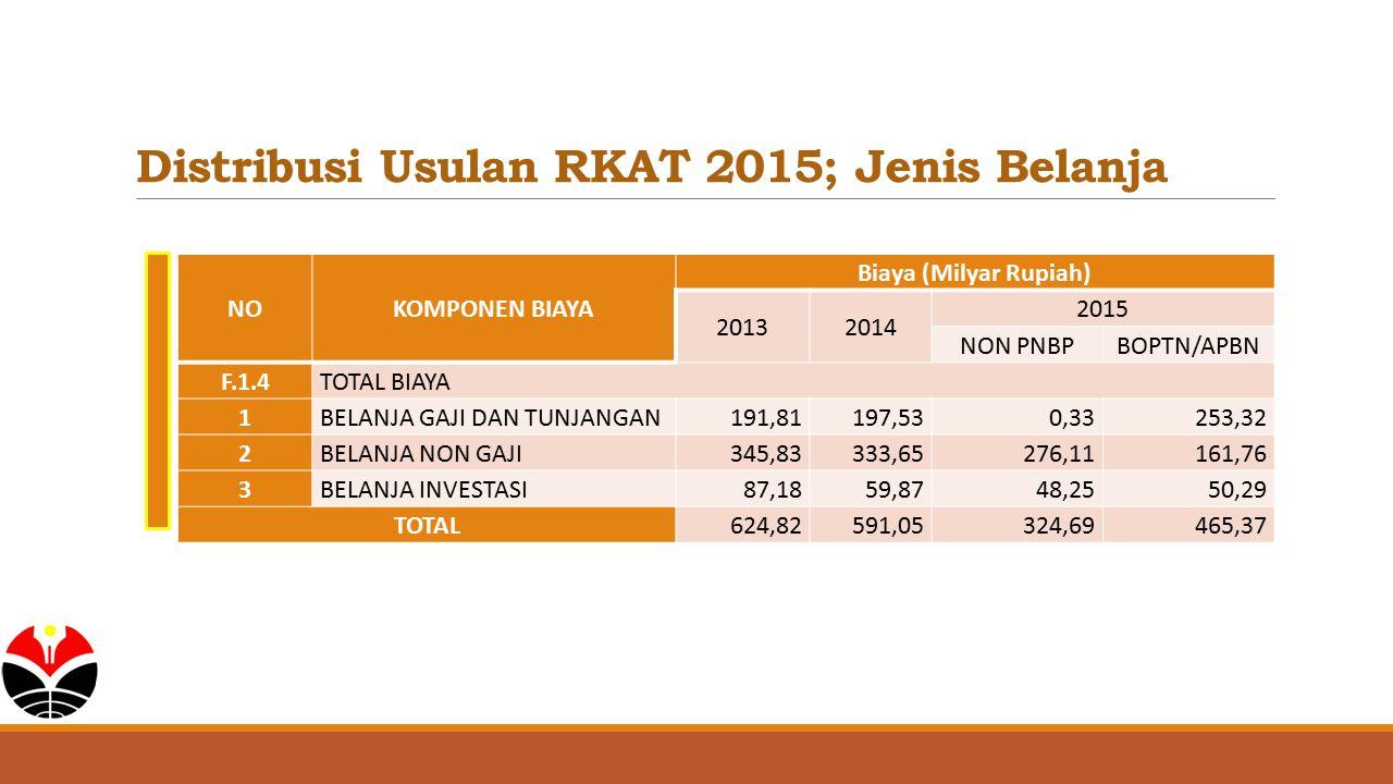 Distribusi Usulan RKAT 2015; Jenis Belanja