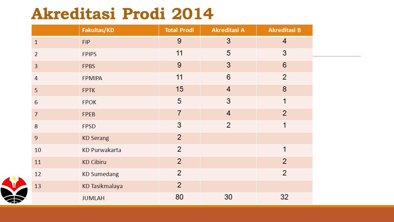 Akreditasi Prodi 2014 9 3 4 11 5 6 15 8 80 30 32 Fakultas/KD
