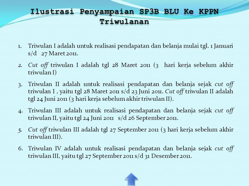 Ilustrasi Penyampaian SP3B BLU Ke KPPN