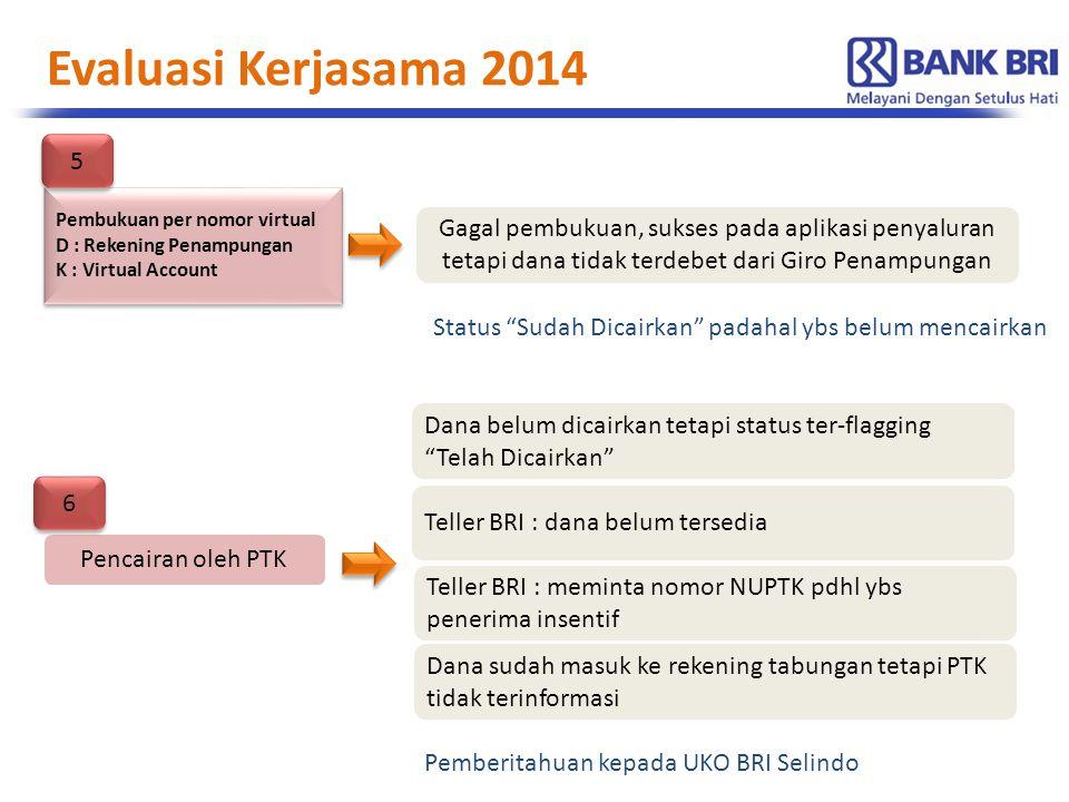 Evaluasi Kerjasama 2014 5. Pembukuan per nomor virtual. D : Rekening Penampungan. K : Virtual Account.