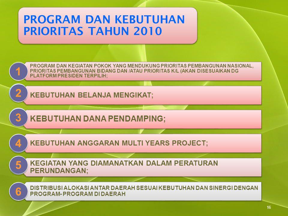 PROGRAM DAN KEBUTUHAN PRIORITAS TAHUN 2010