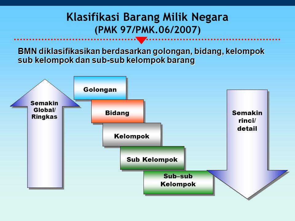 Klasifikasi Barang Milik Negara (PMK 97/PMK.06/2007)