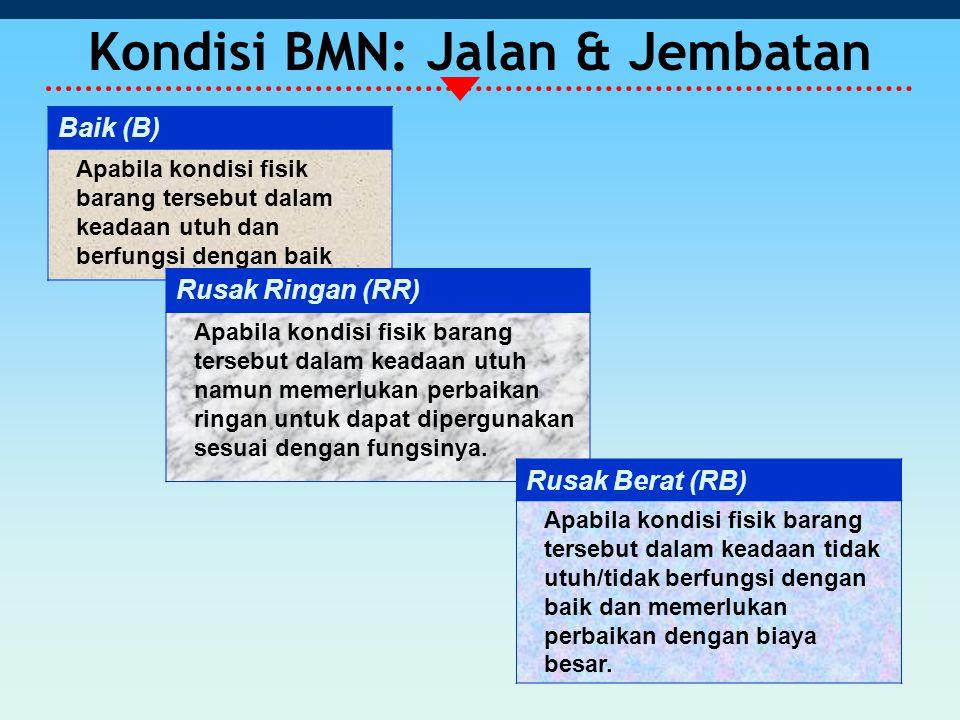 Kondisi BMN: Jalan & Jembatan