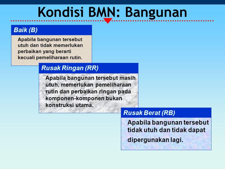 Kondisi BMN: Bangunan Baik (B) Rusak Ringan (RR) Rusak Berat (RB)