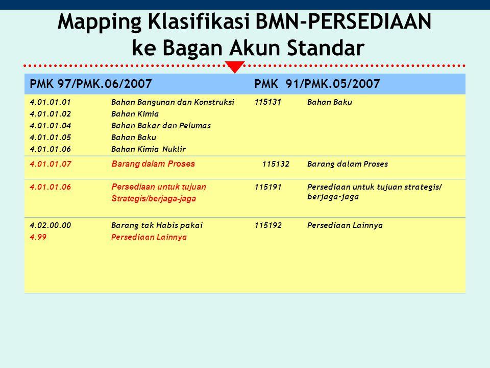 Mapping Klasifikasi BMN-PERSEDIAAN ke Bagan Akun Standar