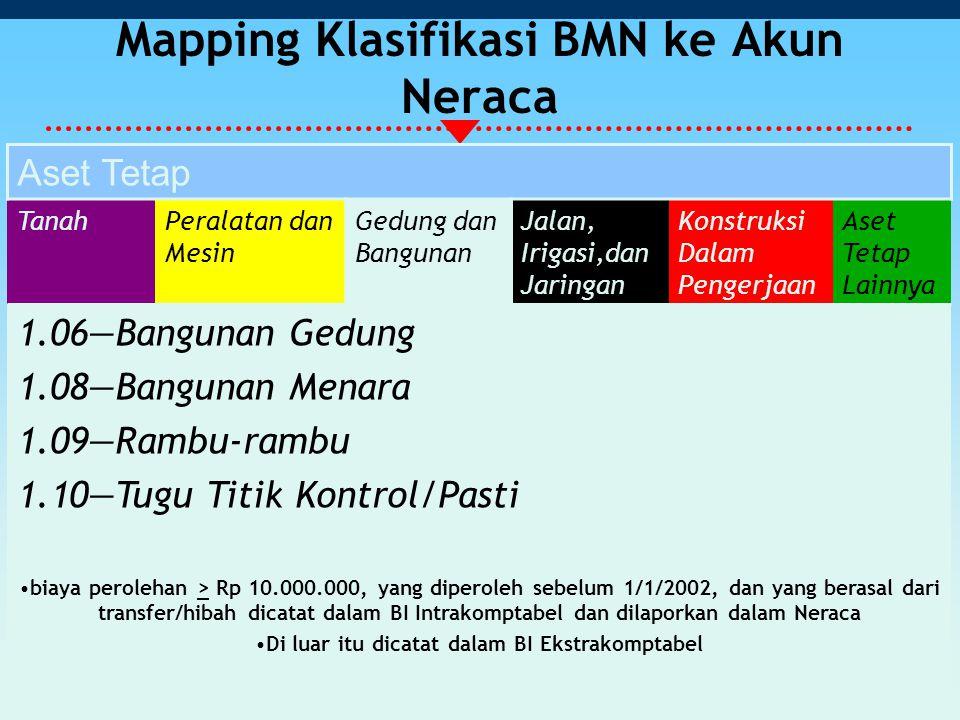 Mapping Klasifikasi BMN ke Akun Neraca