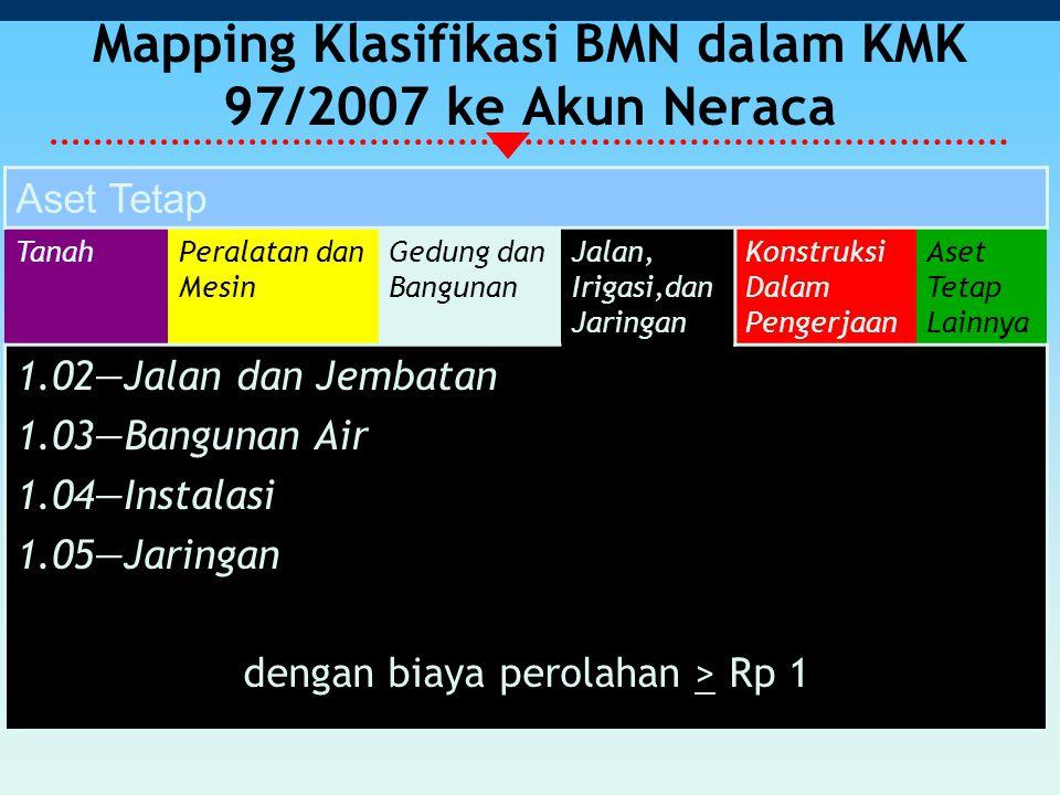 Mapping Klasifikasi BMN dalam KMK 97/2007 ke Akun Neraca