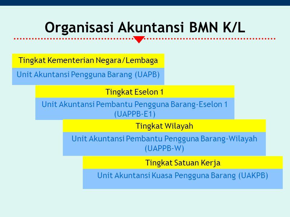 Organisasi Akuntansi BMN K/L