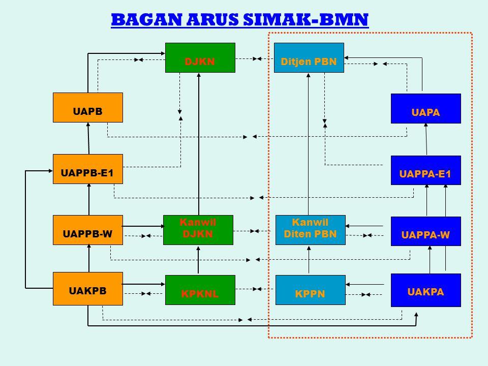 BAGAN ARUS SIMAK-BMN DJKN Ditjen PBN UAPB UAPA UAPPB-E1 UAPPA-E1