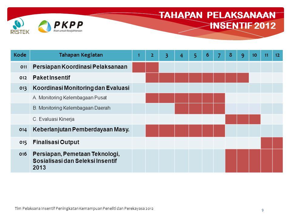 MONITORING – EVALUASI PKPP 2012