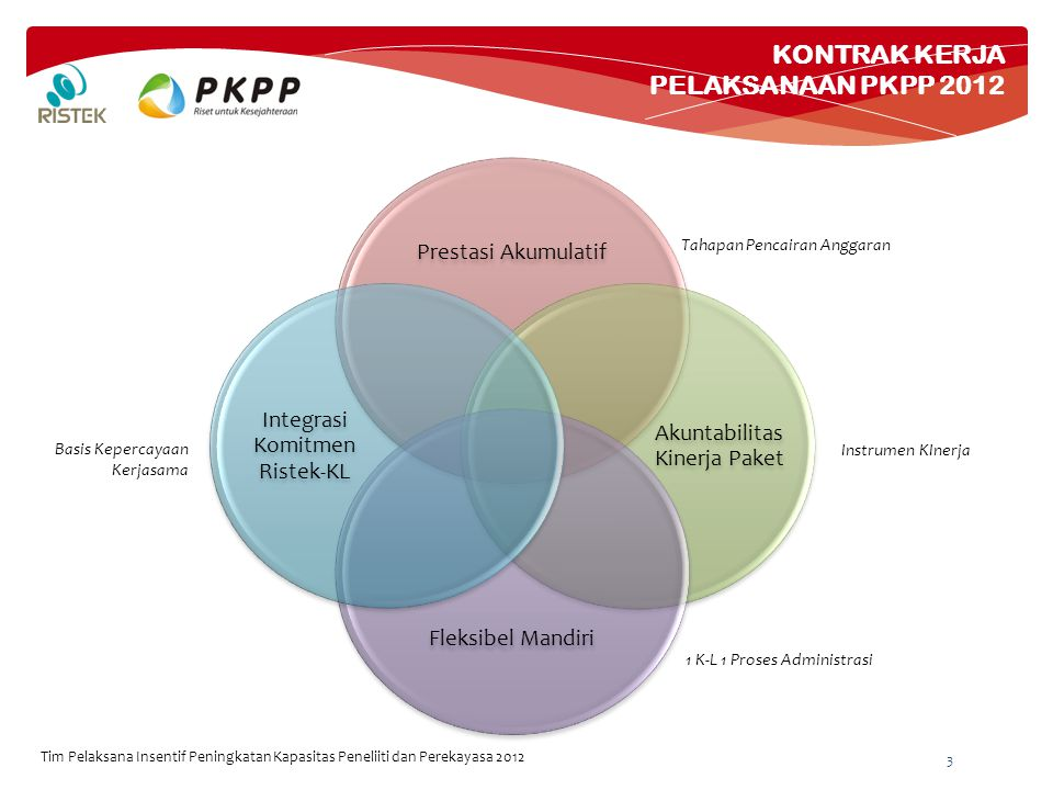 PENCAIRAN ANGGARAN TAHAP 1 (30%) PKPP 2012