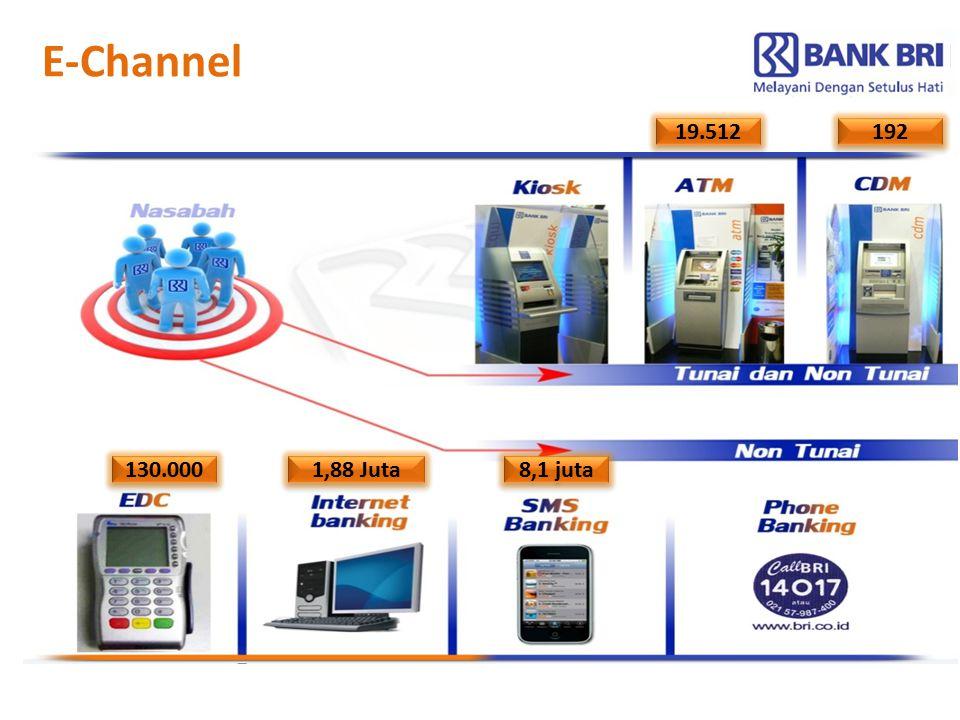 E-Channel 19.512 192 130.000 1,88 Juta 8,1 juta