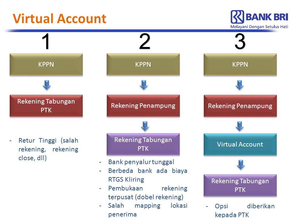 1 2 3 Virtual Account KPPN KPPN KPPN Rekening Tabungan PTK