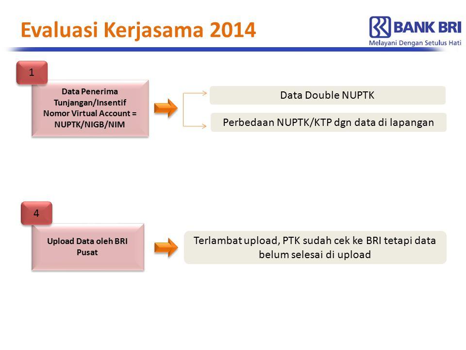 Evaluasi Kerjasama 2014 1 Data Double NUPTK