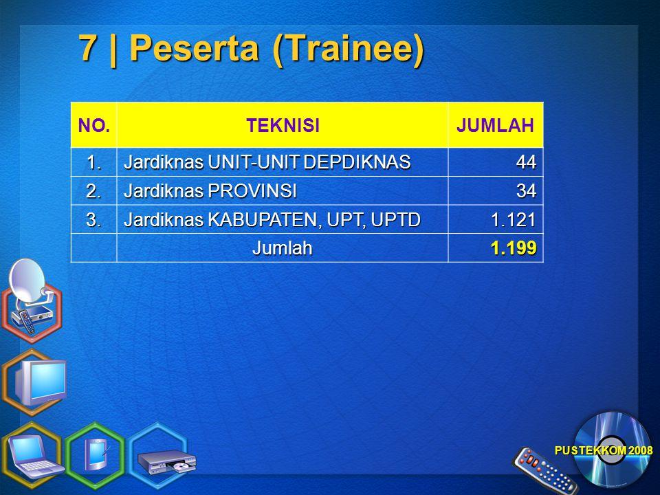 7 | Peserta (Trainee) NO. TEKNISI JUMLAH 1.