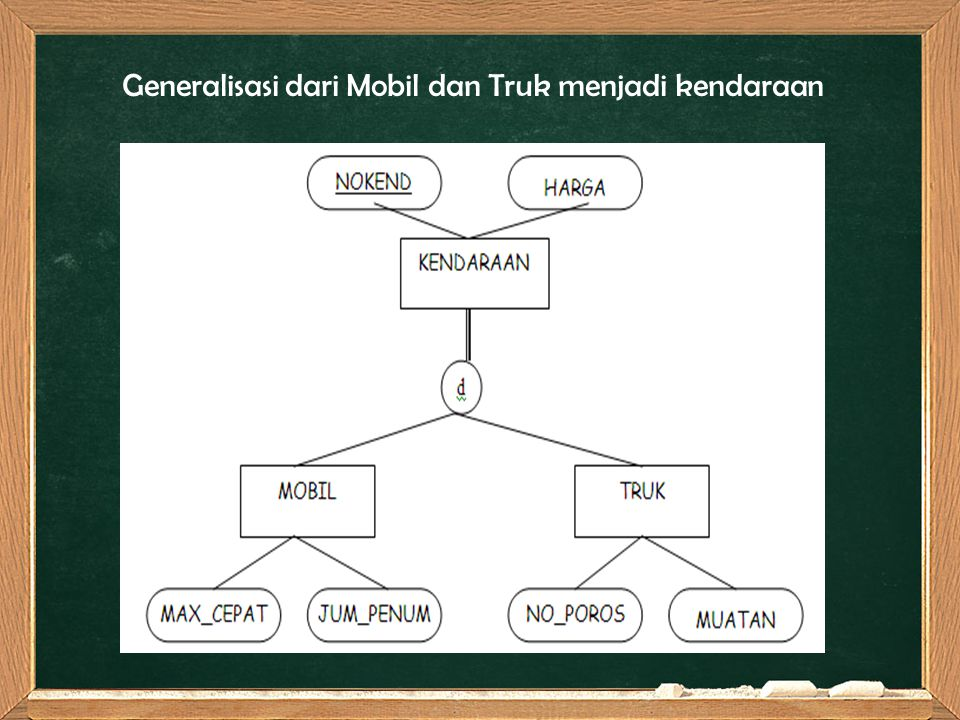 Generalisasi dari Mobil dan Truk menjadi kendaraan