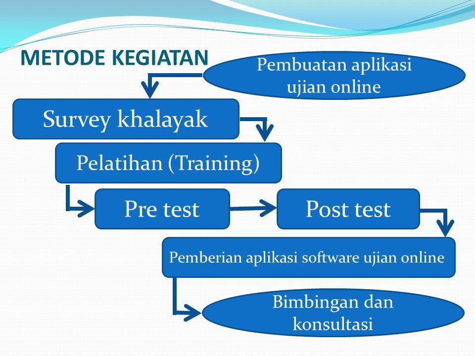 METODE KEGIATAN Survey khalayak Pre test Post test