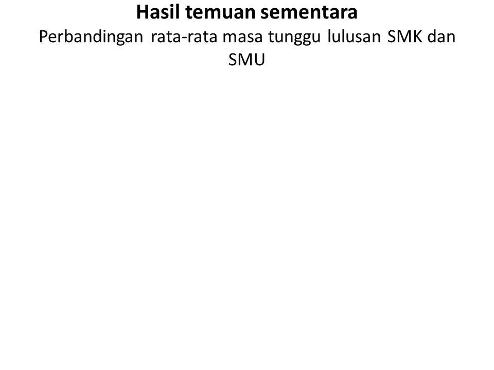 Hasil temuan sementara Perbandingan rata-rata masa tunggu lulusan SMK dan SMU