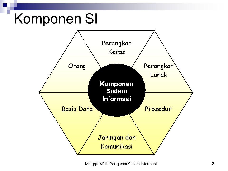 Minggu 3/EIH/Pengantar Sistem Informasi